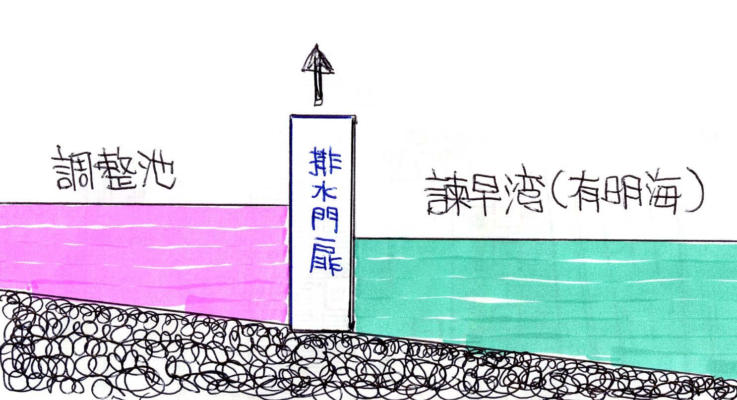 排水開門の仕組み:その1_c0052876_014779.jpg