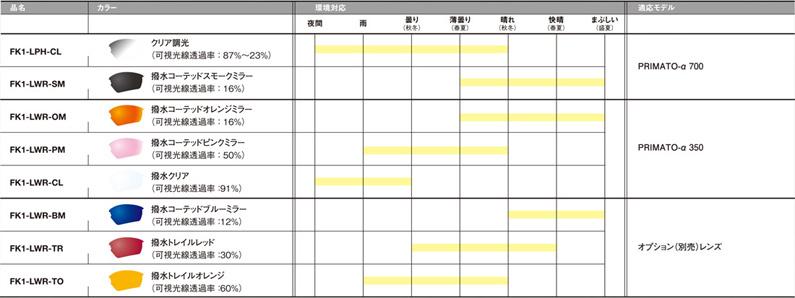 24種類のカスタムフィットバリエーションで個々のベストフィッティングを実現した日本製スポーツサングラスOGKカブト・PRIMATO-α(プリマト アルファ)発売開始!_c0003493_09442931.jpg