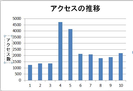 日経新聞掲載後のアクセス件数_b0115553_2363031.png