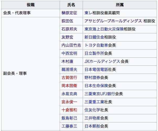 電通を仕切る悪の親玉、それが「経団連」:在日会長「日本人は正社員にしないヨ!」_a0348309_10385853.png