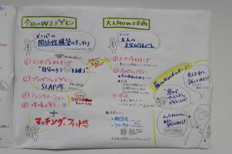 【青学WSD】ワークショップの企画スタート!_a0197628_10022026.jpg