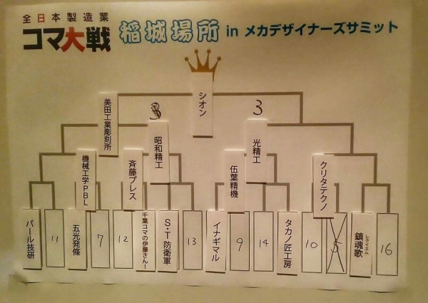 2/5(日) コマ大戦G3稲城場所優勝!_a0272042_13253543.jpg