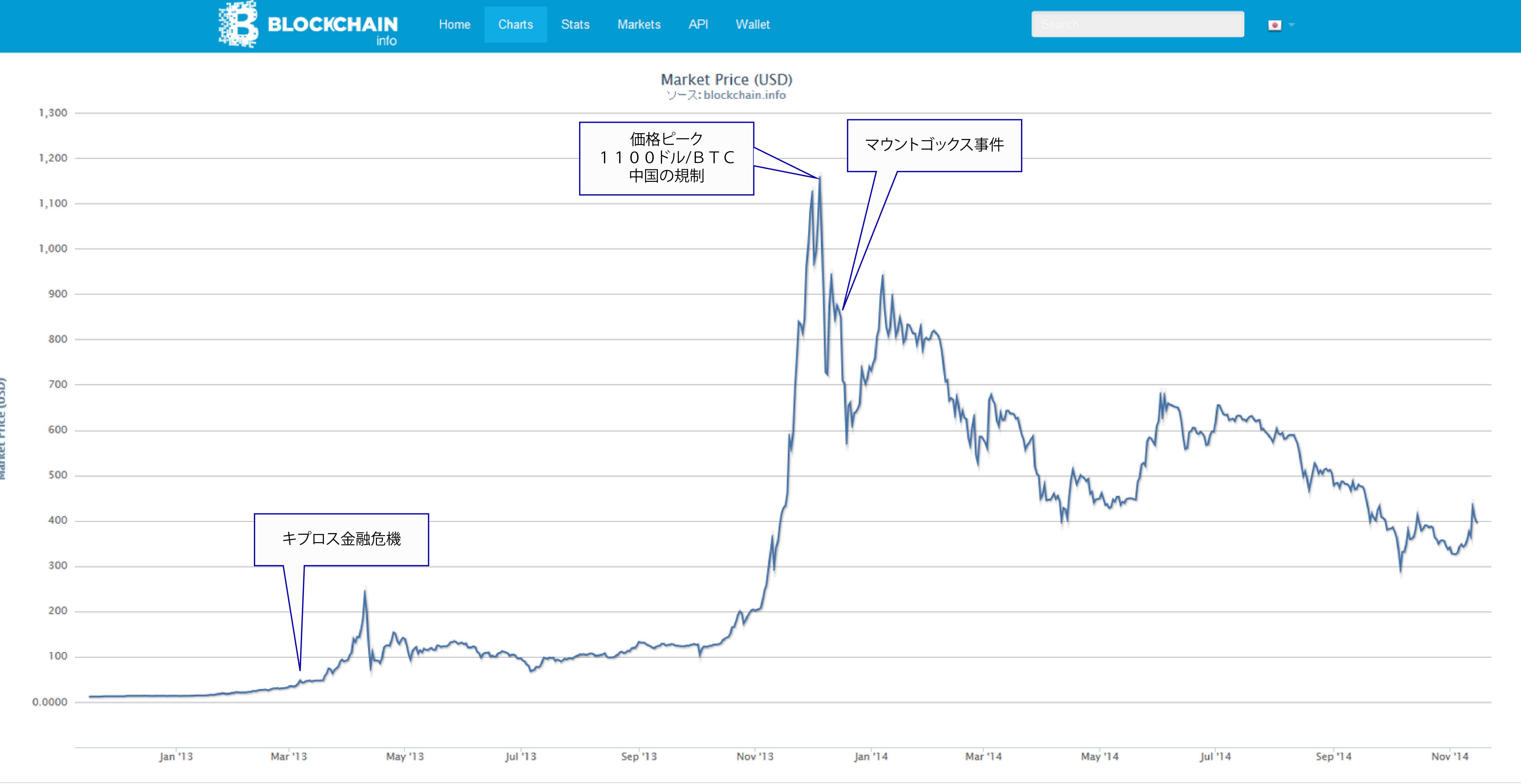 ビットコインと中央銀行_b0221143_13374595.png