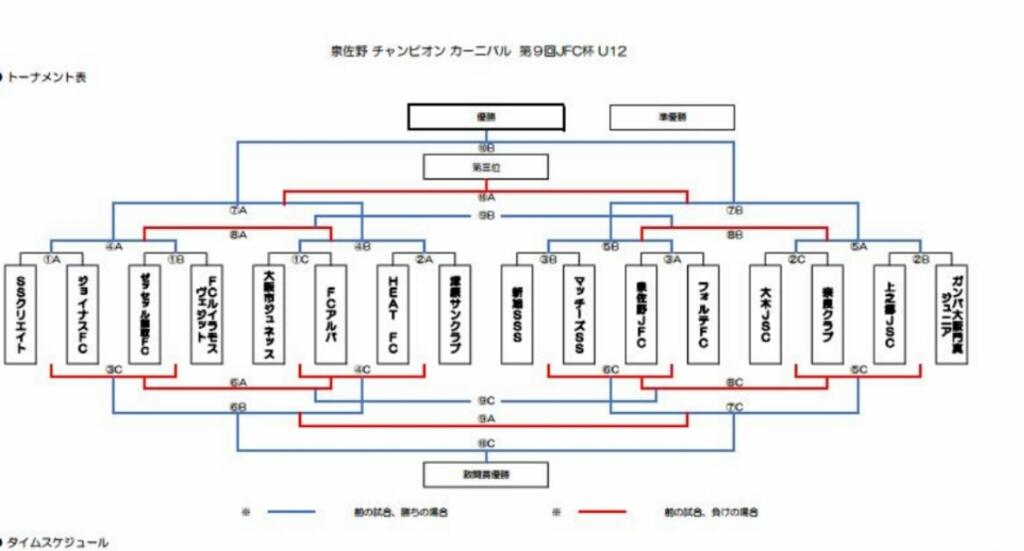 U12    ⚽泉佐野チャンピオンカーニバル 第9回JFC杯_f0138335_14274623.jpg