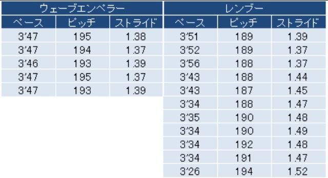 ウェーブエンペラーTRとレンブーをランニングデータで比較_f0310282_15132462.png