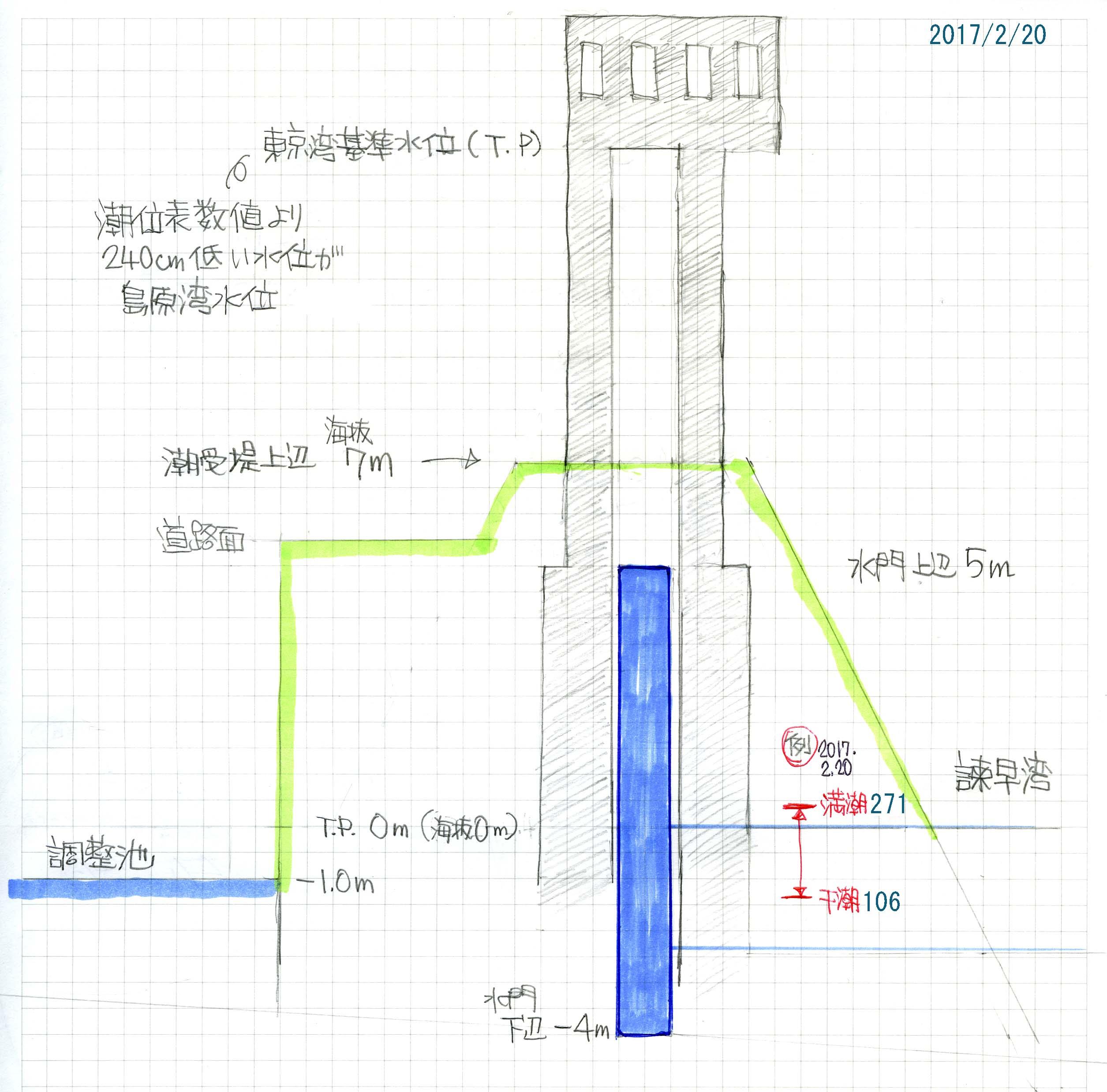 潮位表数値と排水門の関係_c0052876_17151357.jpg