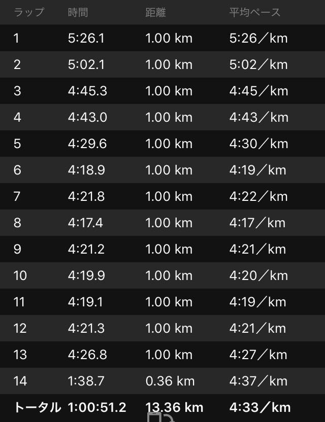 体重とマラソンのタイム_f0310282_18505569.png