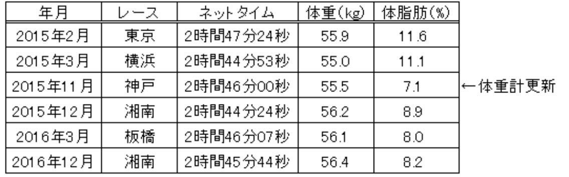 体重とマラソンのタイム_f0310282_18524502.png