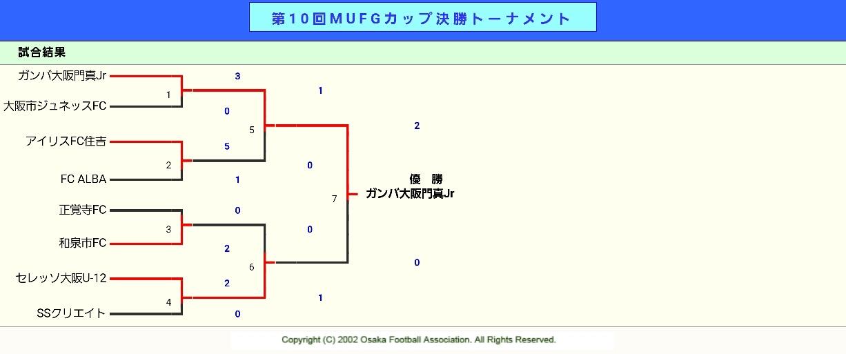 U12    ⚽第10回 卒業記念サッカー大会 MUFGカップ 中央大会_f0138335_17382528.jpg