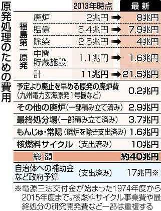 「原発処理の経費は最低四十兆円に上ることが判明。」、と中日新聞。_f0345938_16475310.jpg