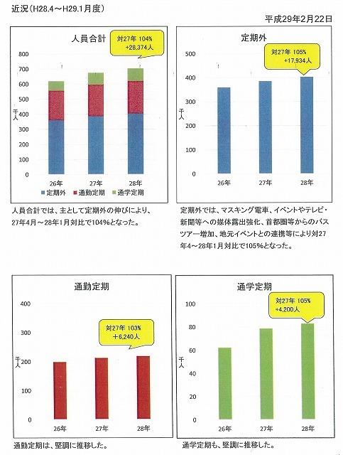 年間4%の利用者増 「岳南電車利用促進協議会」に出席して思うこと_f0141310_07234391.jpg