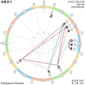ヴィーナスがリバース/金星が逆に動いていくというコト_f0008555_23210540.png