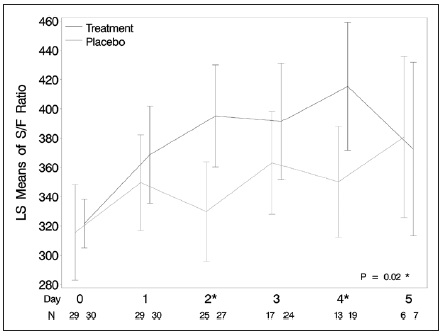 ARDSリスクのある患者に対する早期ICS/LABAは酸素化を改善する_e0156318_12154674.jpg