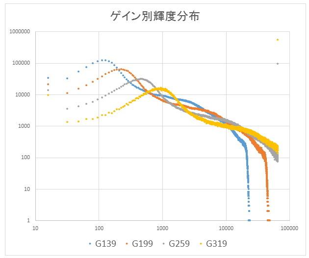 ASI1600MCのゲイン検証ごっこ_f0346040_00544091.jpg