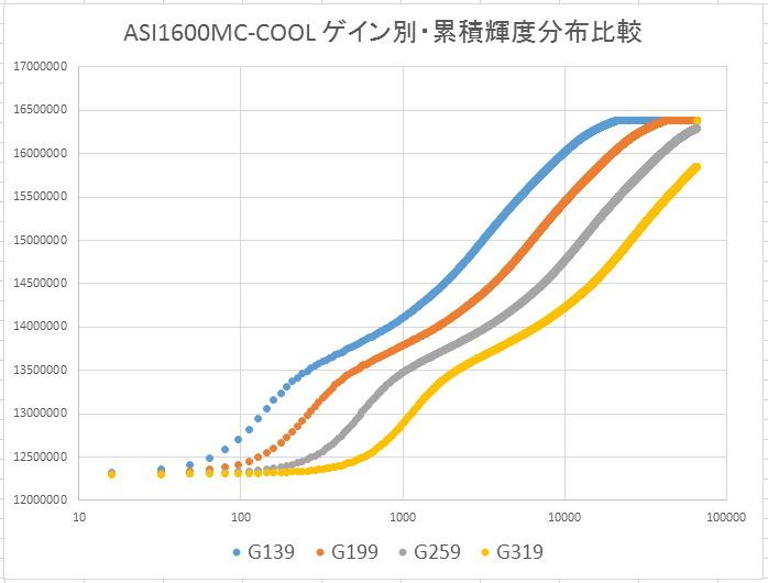 ASI1600MCのゲイン検証ごっこ_f0346040_01065465.jpg