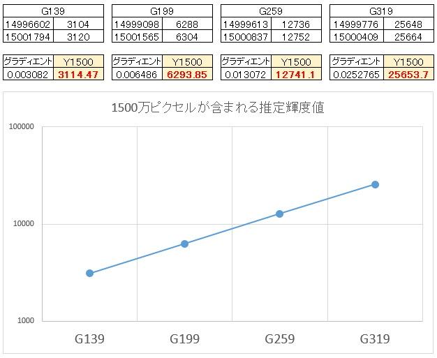 ASI1600MCのゲイン検証ごっこ_f0346040_01381180.jpg