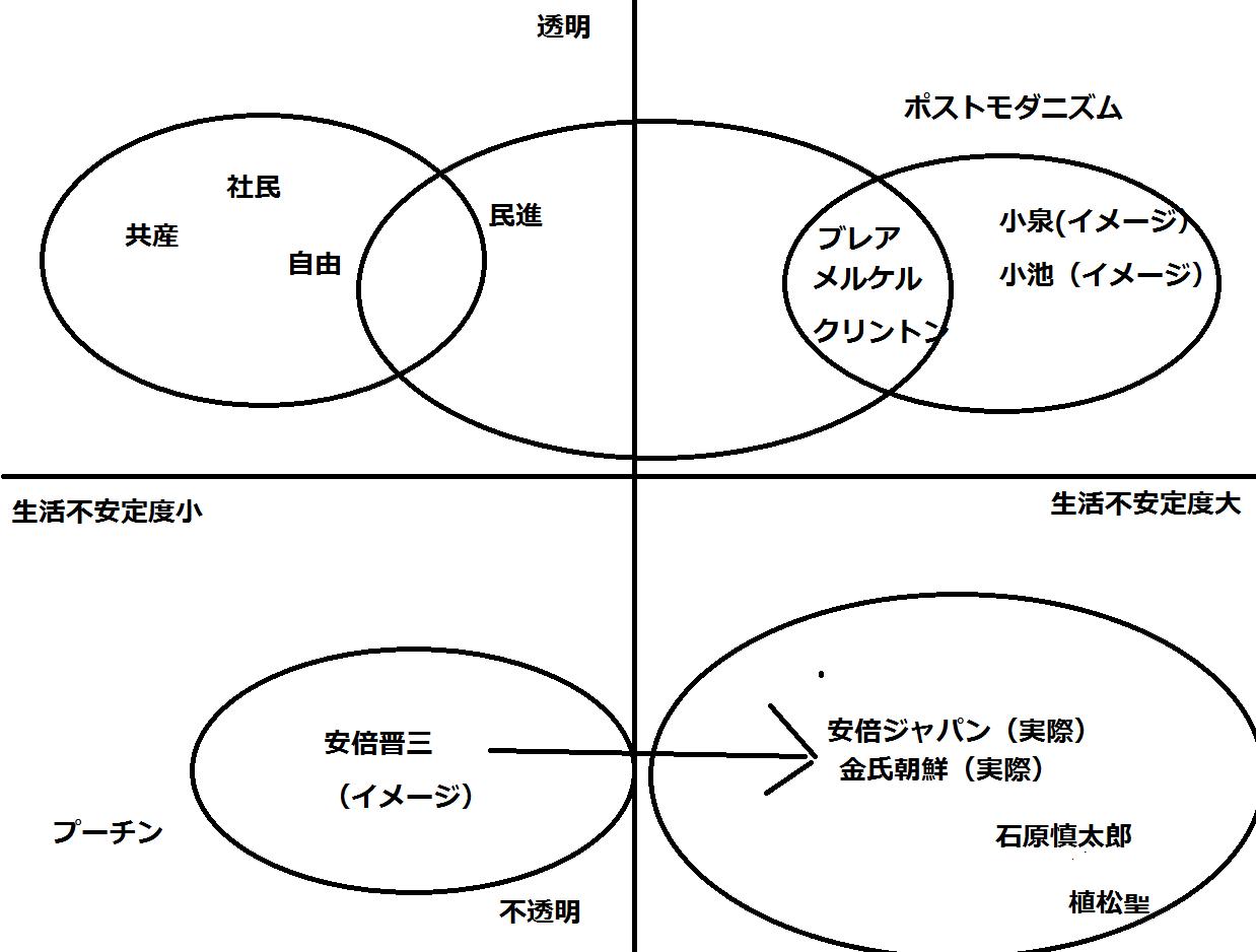 安倍ジャパンとは、結局日本の「退歩国」化の帰結ということ_e0094315_21232080.png