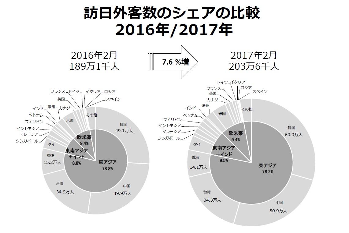 日本を訪れる韓国人観光客が中国客を追い抜く勢いで増えています_b0235153_11503833.jpg