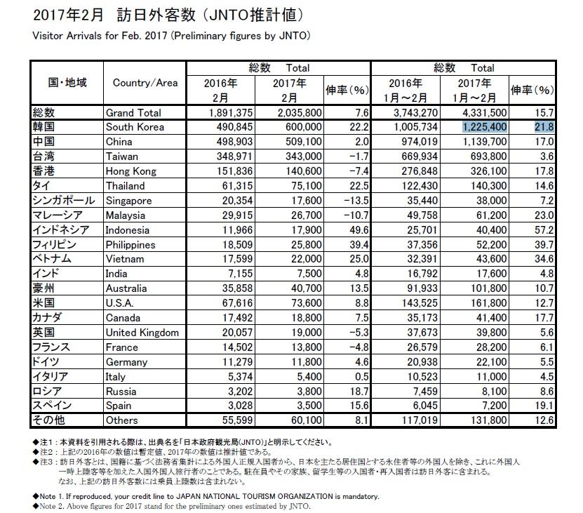 日本を訪れる韓国人観光客が中国客を追い抜く勢いで増えています_b0235153_1153125.jpg