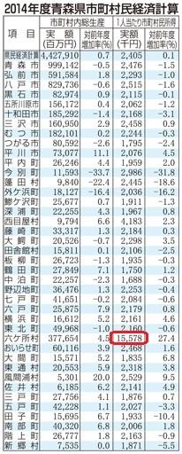 六ケ所村の市町村民所得1557万円、八戸は251万円_d0061678_16482885.jpg