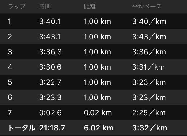 5,000m強化メニューその2_f0310282_17522052.png