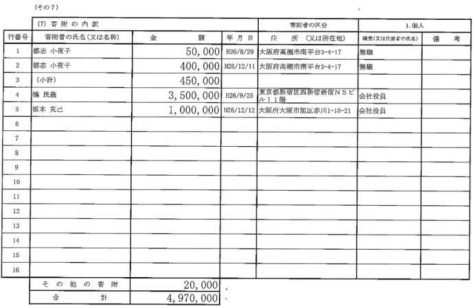 民死ん党の辻元清美議員、ネット工作会社「ピットクルー」から350万円の献金!?_a0348309_14192174.jpg