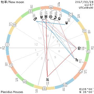 自分の直感が羅針盤☆牡羊座/New moon/March.28.2017_f0008555_16103046.png
