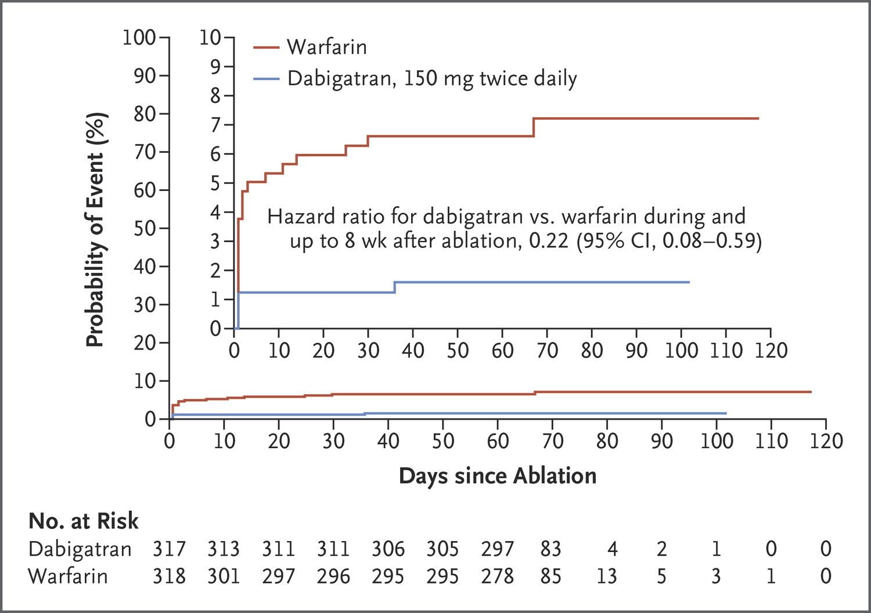 カテーテルアブレーション時,ダビガトラン継続下での出血はワルファリンに比べて少ない:NEJM誌_a0119856_23365388.jpeg