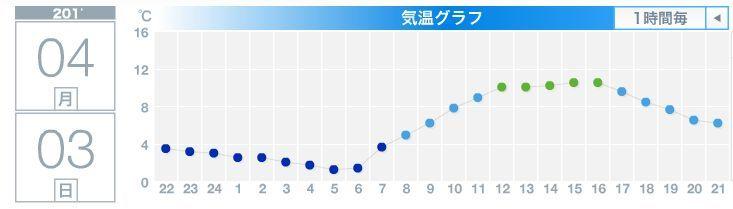 今年始めて最高気温が10℃越え_c0025115_22100393.jpg