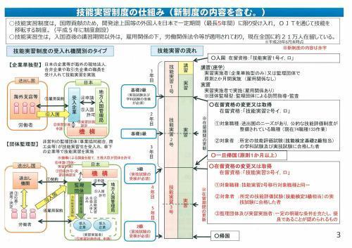 新しい外国人の技能実習生制度概要①_c0191200_08285920.jpg