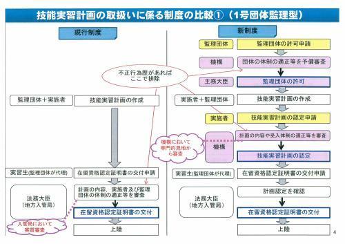 新しい外国人の技能実習生制度概要①_c0191200_08290174.jpg