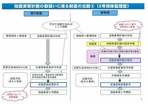 新しい外国人の技能実習生制度概要①_c0191200_08290217.jpg