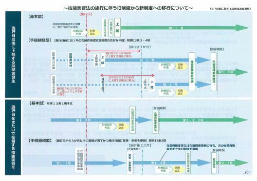 新しい外国人の技能実習生制度概要③_c0191200_08443321.jpg