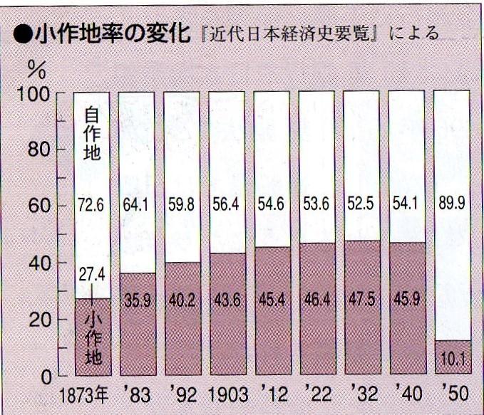 第56回日本史講座のまとめ②(地主制の確立) : 山武の世界史