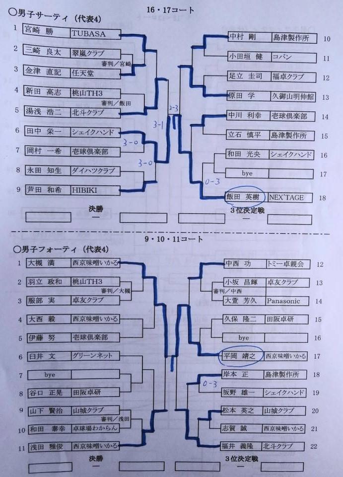 全日本マスターズ予選_e0052012_10433197.jpg