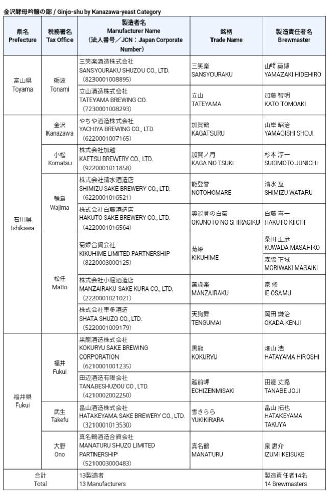 平成28酒造年度 金沢国税局酒類鑑評会 優等賞発表_e0037439_10390989.jpg