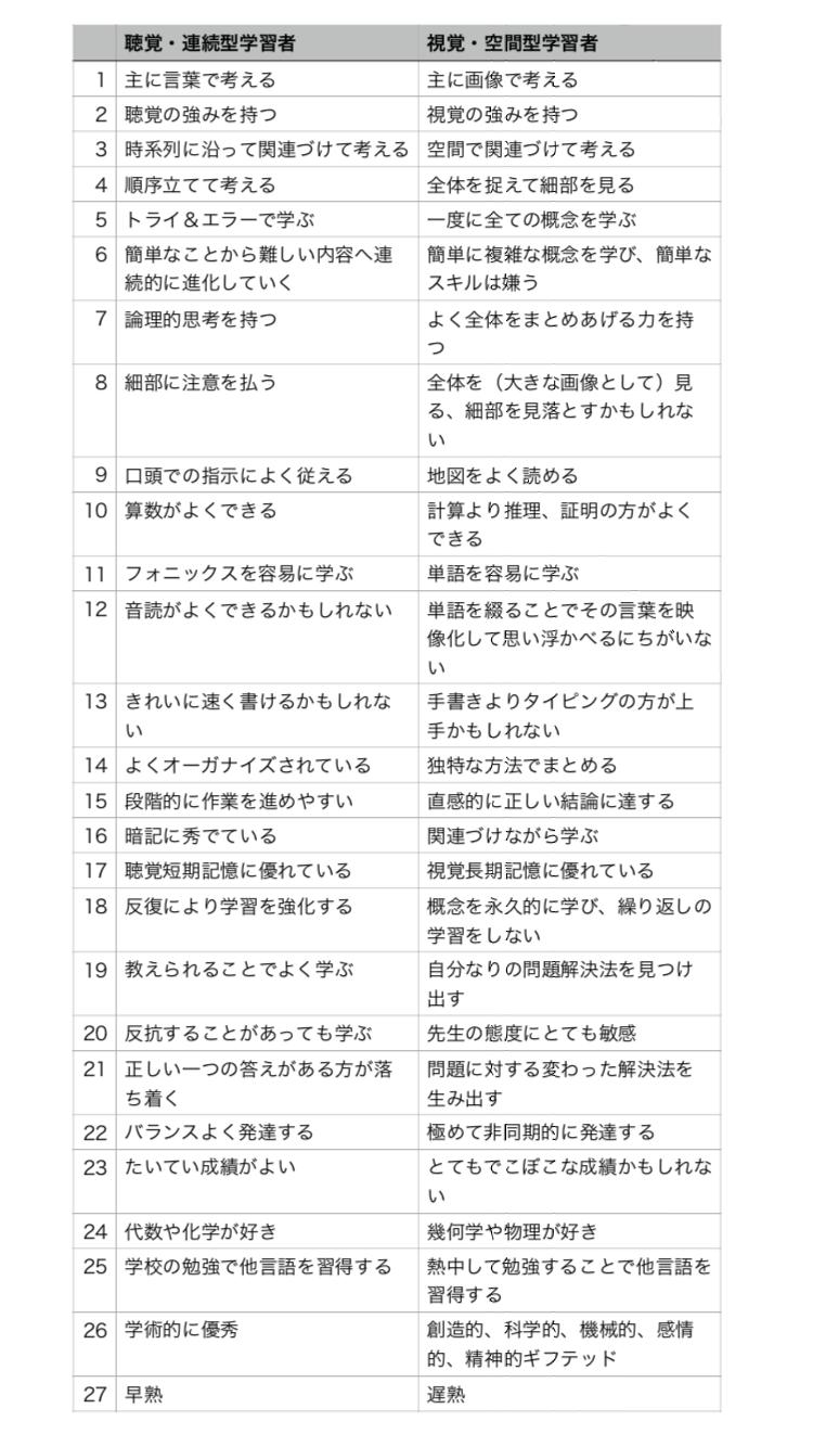 聴覚優位vs視覚優位のお話 : お料理日記 in Kyoto