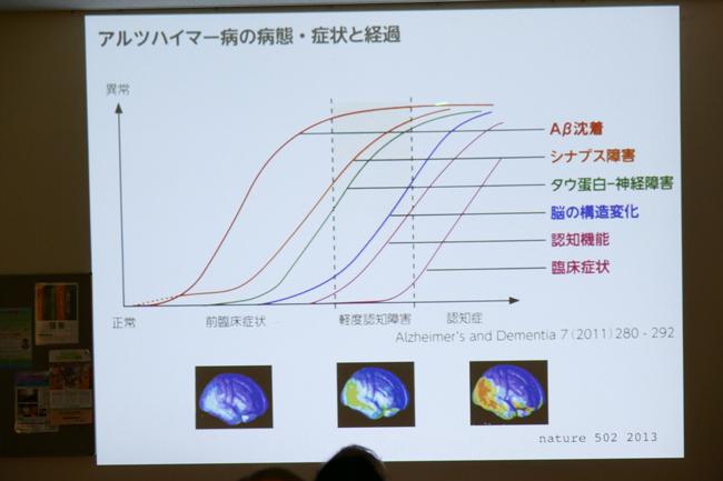 [報告]脳の働きを活発にして認知症を予防しよう_d0160105_15523685.jpg