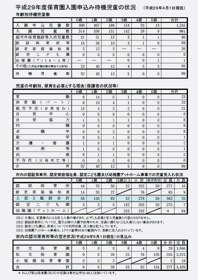小平市の今年の保育園待機児童数は89人_f0059673_19092421.jpg