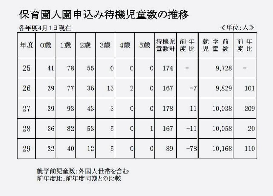 小平市の今年の保育園待機児童数は89人_f0059673_19093377.jpg
