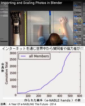手や腕を失った子ども達に3Dプリンティングで安価な義手を!! Enabling The Future_b0007805_191321.jpg