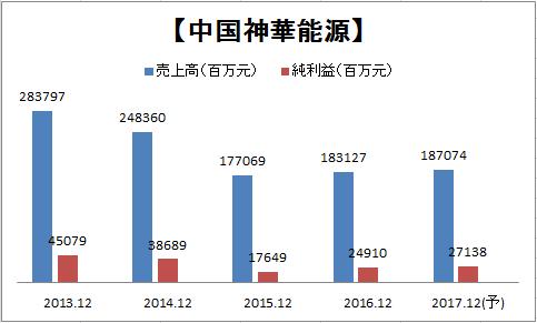 中国神華能源(01088)_a0023831_21011606.png