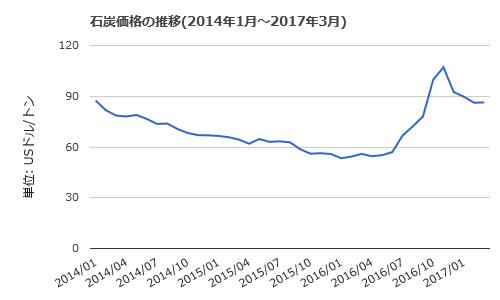 中国神華能源(01088)_a0023831_21121484.png