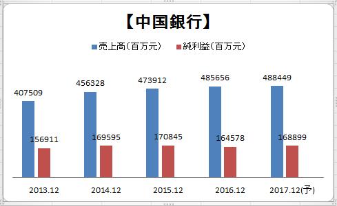 中国銀行(03988)_a0023831_22464309.png