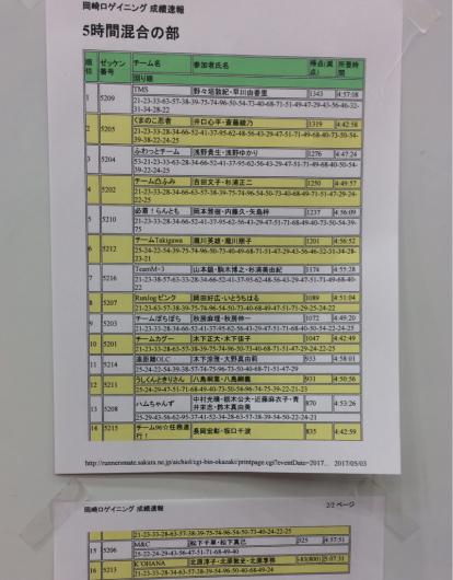 岡崎ロゲイニング2017_a0260034_08175139.jpg