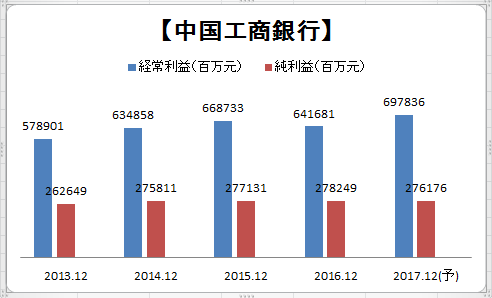 中国工商銀行(01398)_a0023831_22125142.png