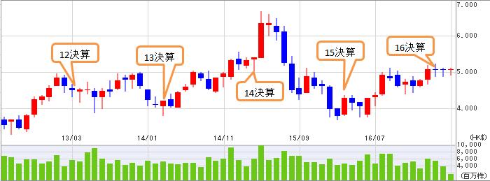 中国工商銀行(01398)_a0023831_22131494.png