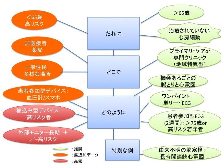 心房細動スクリーニングに関する6つのキーポイント_a0119856_22471635.jpg