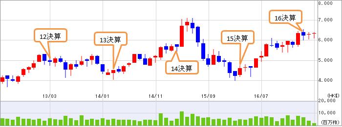 中国建設銀行(00939)_a0023831_02565702.png