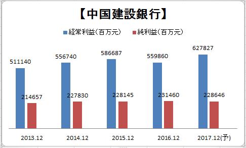 中国建設銀行(00939)_a0023831_23131192.png